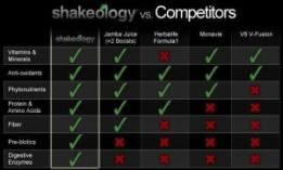 shakeo-comparison